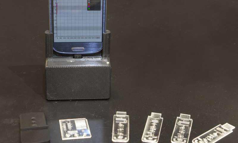 Credit Card-sized Laboratory that Can Identify Diseases Instantly Developed